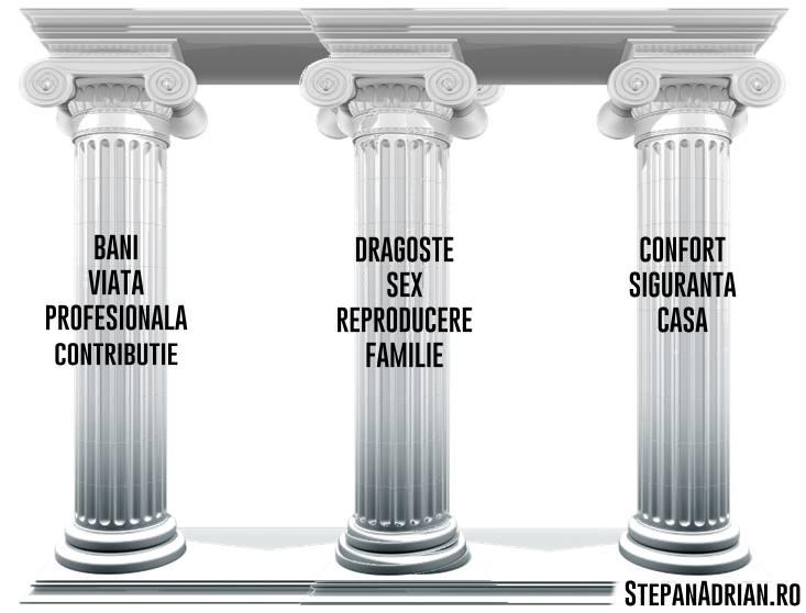 Pilonii pe care se sustine omul