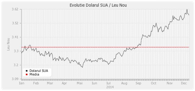Grafice Evoluție Dolar – Leu în perioada 2005 – 2014